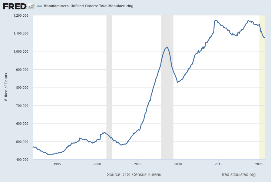 Manufacturers' Unfilled Orders - Total Manufacturing (AMTMUO)