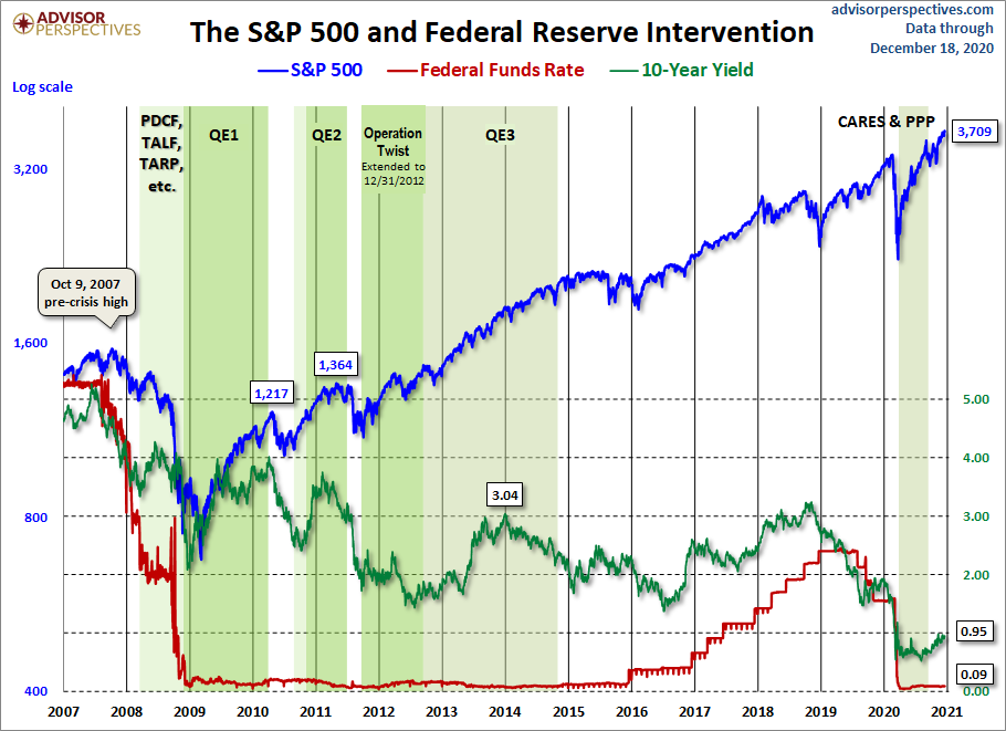 S&P500, Fed Funds Rate and 10-Year Treasury during intervention