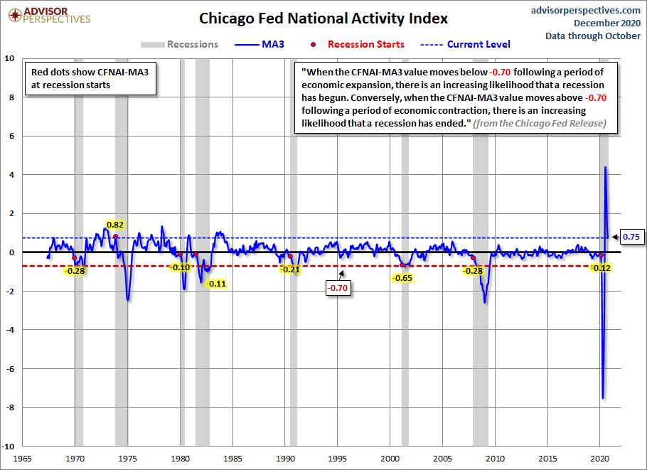Chicago Fed National Activity Index (CFNAIMA3)