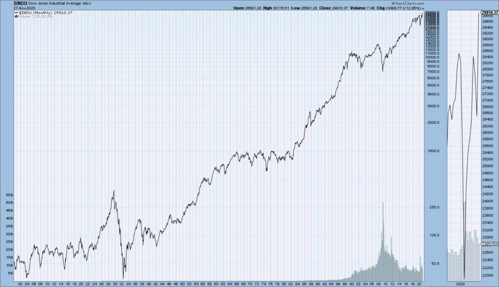 DJIA monthly chart since 1900