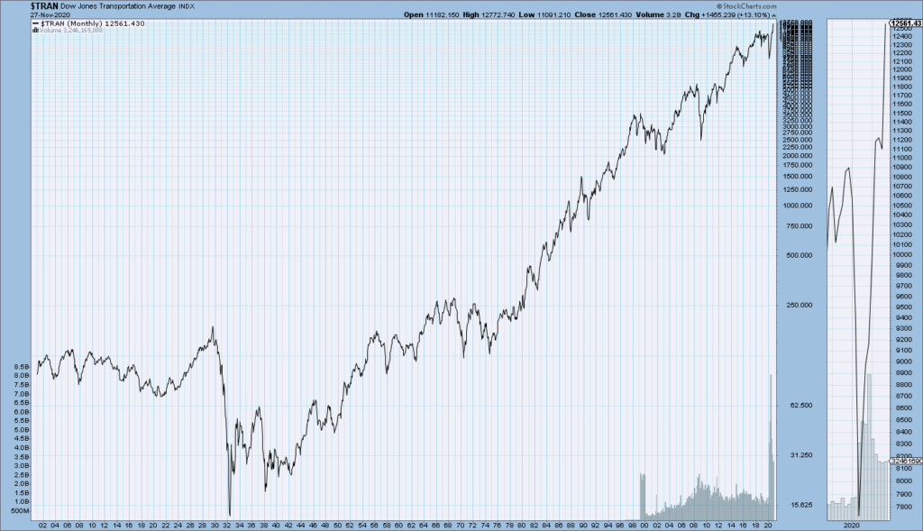 DJTA monthly chart since 1900