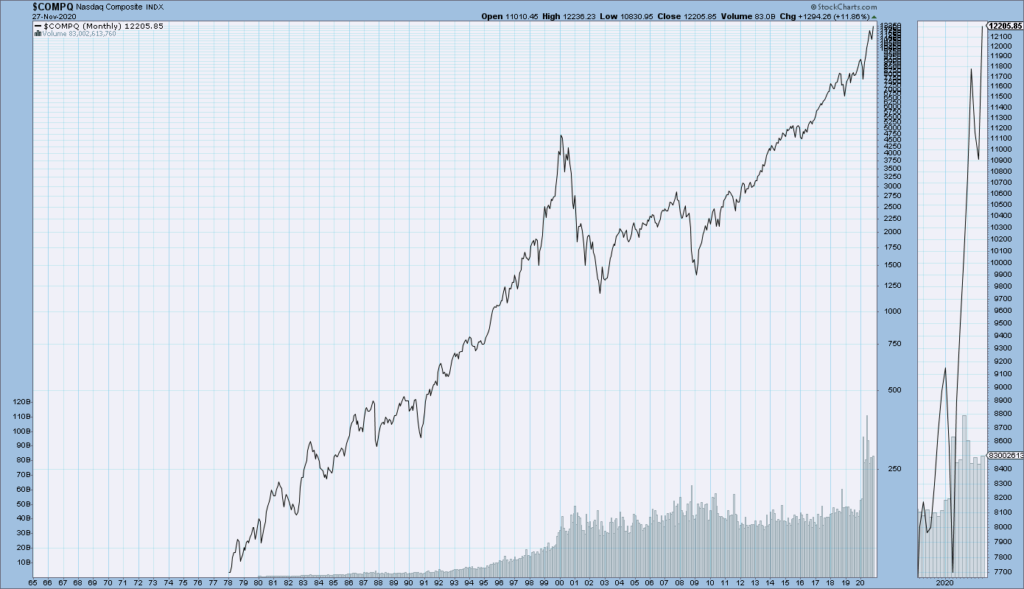 Nasdaq Composite monthly chart since 1978