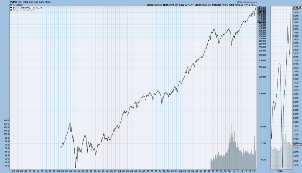S&P500 monthly chart since 1925