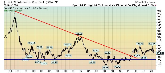 U.S. Dollar since 1983 chart