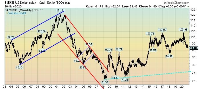 U.S. Dollar since 1993 chart