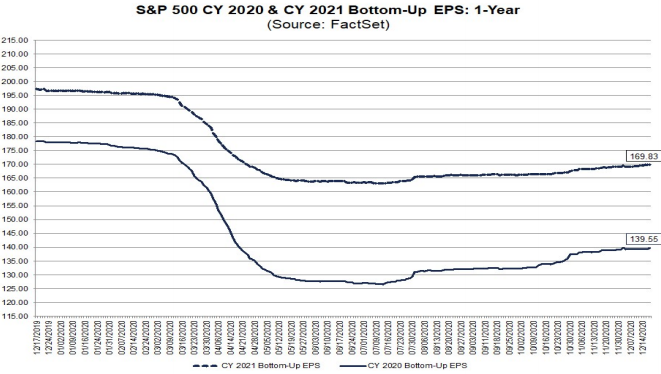 S&P500 EPS estimates