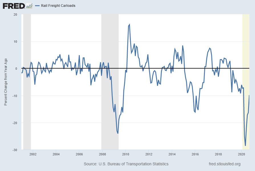 Rail Freight Carloads (RAILFRTCARLOADSD11) Percent Change From Year Ago