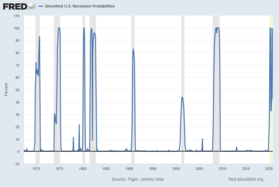 Smoothed Recession Probabilities For The United States