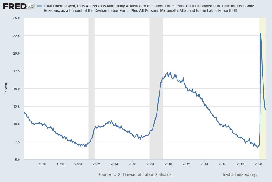 U-6 Unemployment Rate (U6RATE)