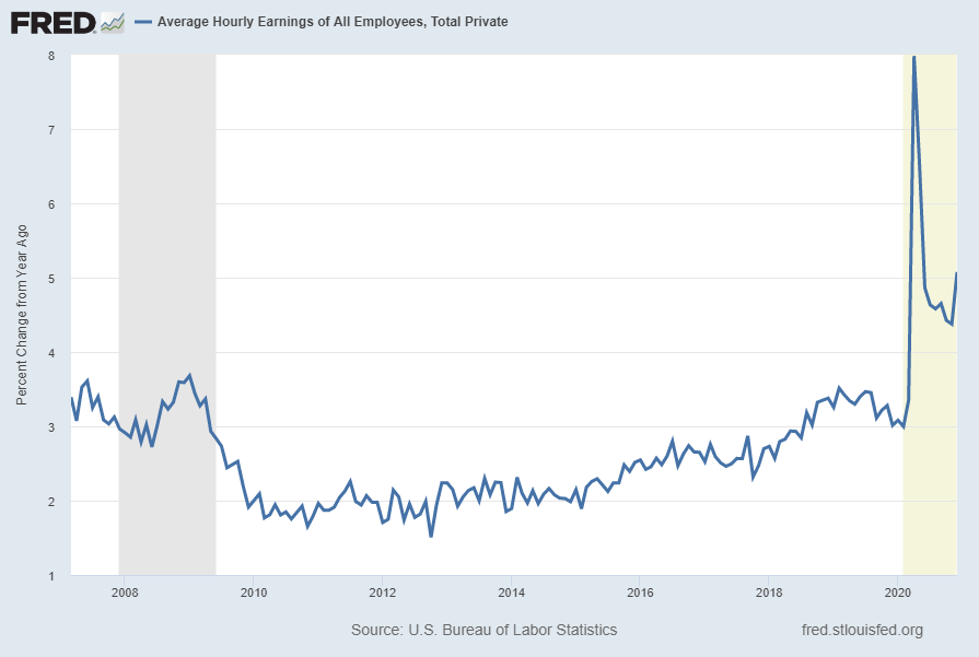 Average Hourly Earnings of All Employees:  Total Private [CES0500000003] Percent Change From Year Ago