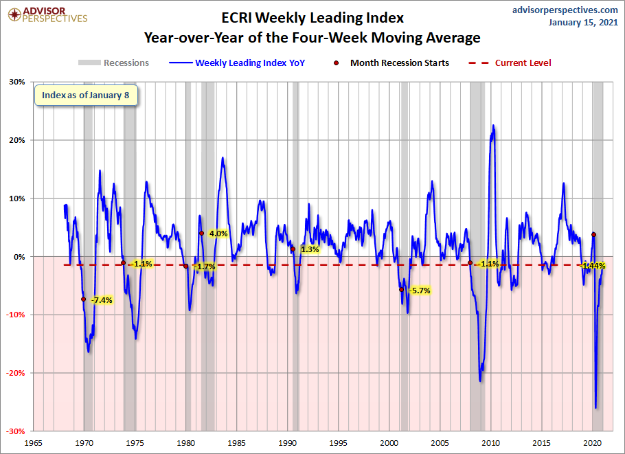 ECRI WLI Year-Over-Year of the Four Week Moving Average