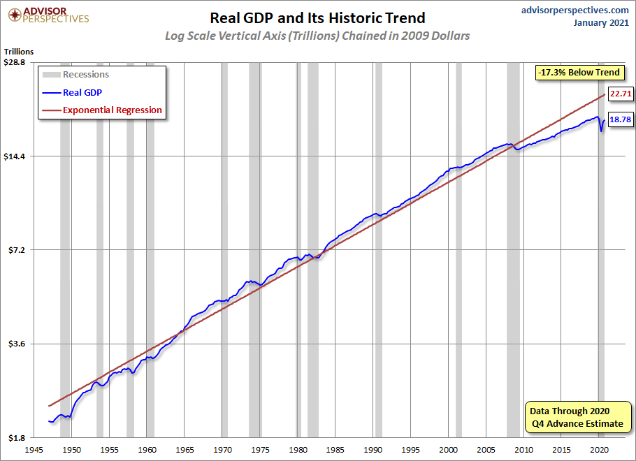 U.S. Real GDP since 1947 chart
