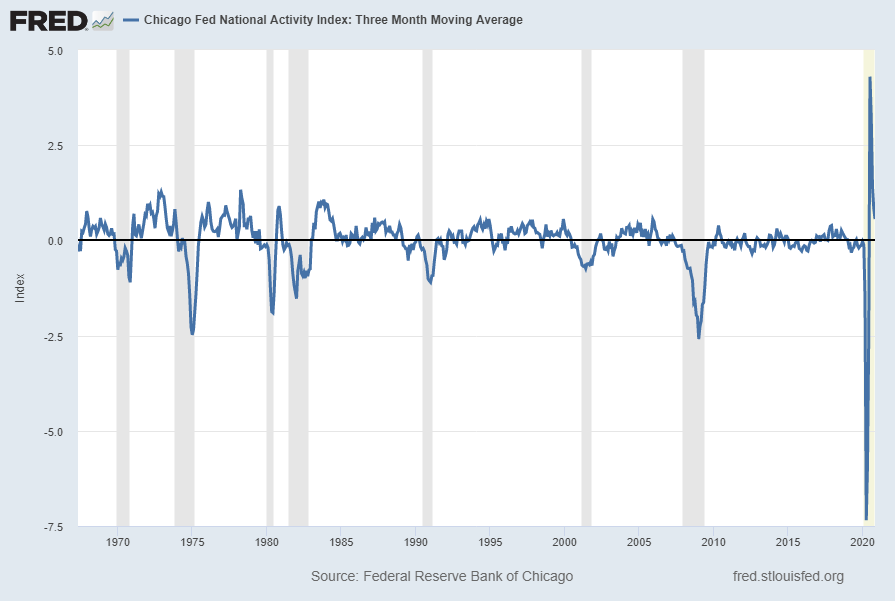 Chicago Fed National Financial Activity Index Three Month Moving Average CFNAIMA3