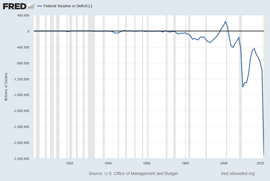 Federal Deficit FYFSD
