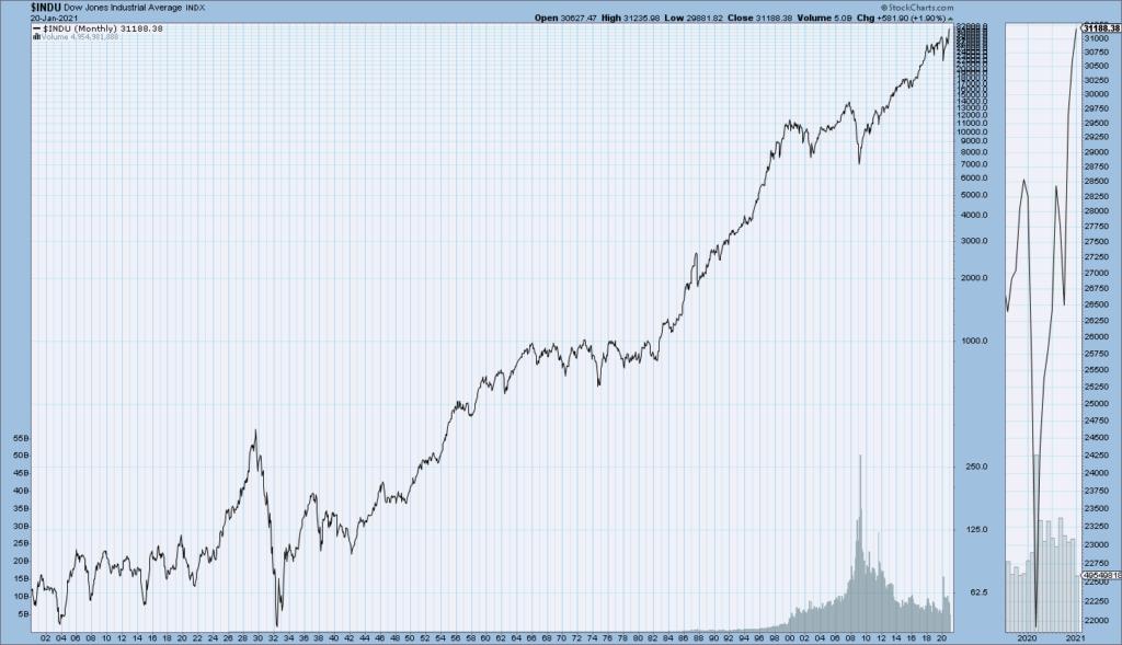 DJIA 1900 - January 20, 2021