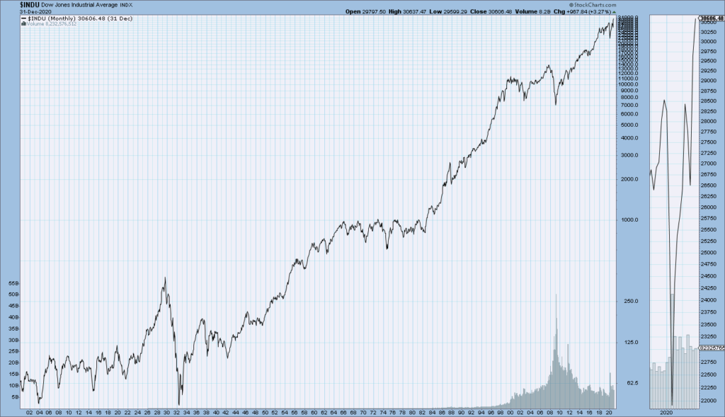 DJIA 1900-December 31, 2020