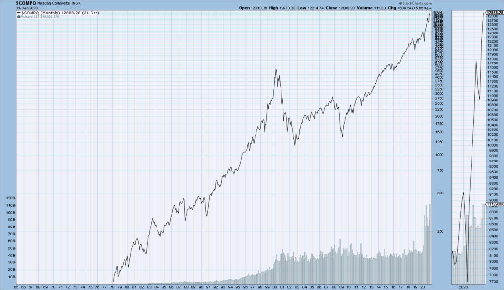 Nasdaq Composite long-term price chart