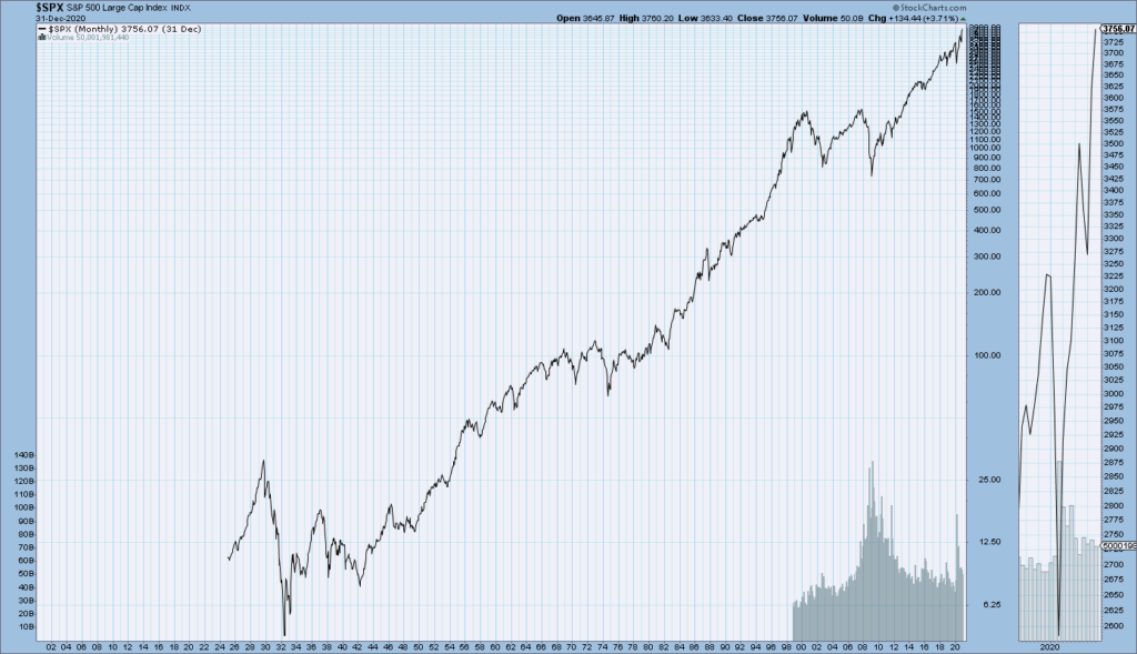 S&P500 long-term price chart