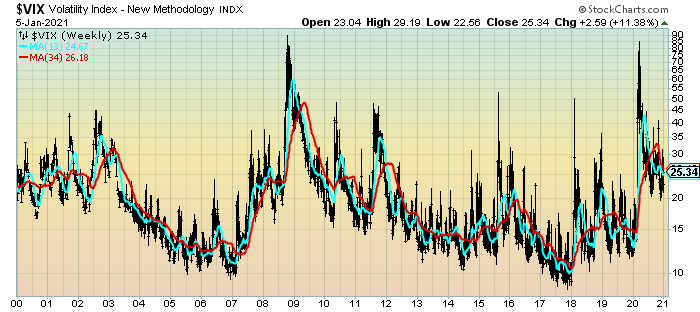 VIX Weekly chart since 2000