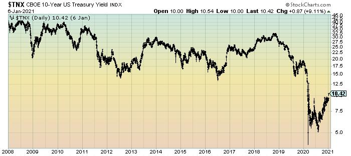 10-Year Treasury Yield Since 2008