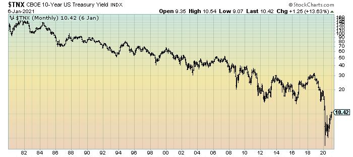 10-Year Treasury Yield since 1980