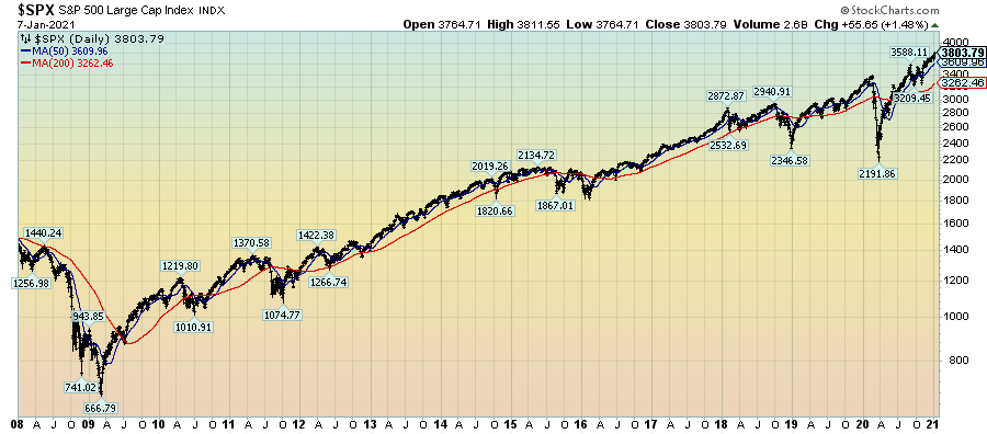 S&P500 Daily chart since 2008