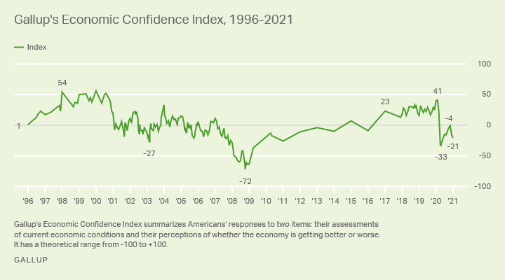 Gallup Economic Confidence Index 1996-2021