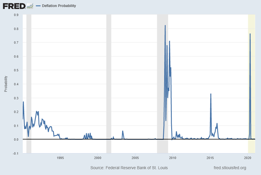 St. Louis Fed Price Pressures Measures – Deflation Probability (STLPPMDEF)