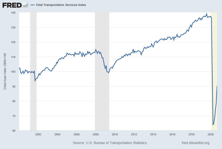 Total Transportation Services Index