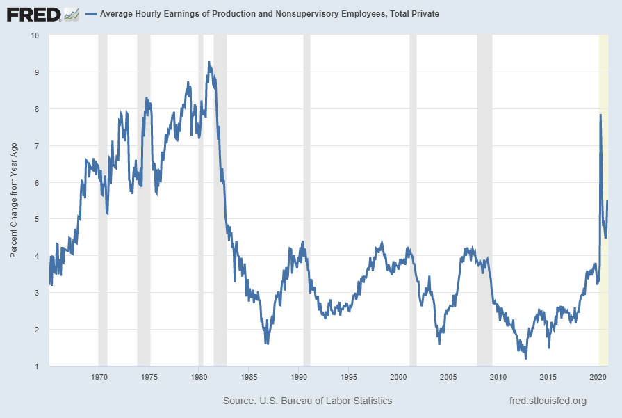 Average Hourly Earnings of Production and Nonsupervisory Employees – Total Private (FRED series AHETPI) Percent Change From Year Ago