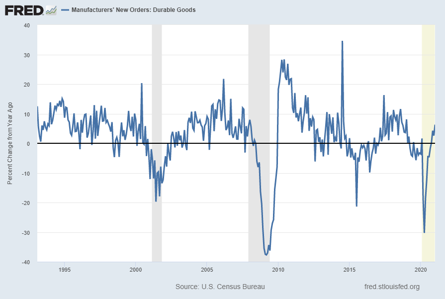 Durable Goods New Orders DGORDER Percent Change From Year Ago