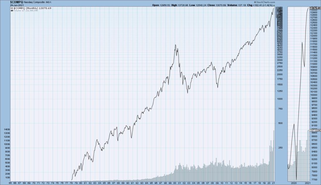 Nasdaq Composite long-term chart