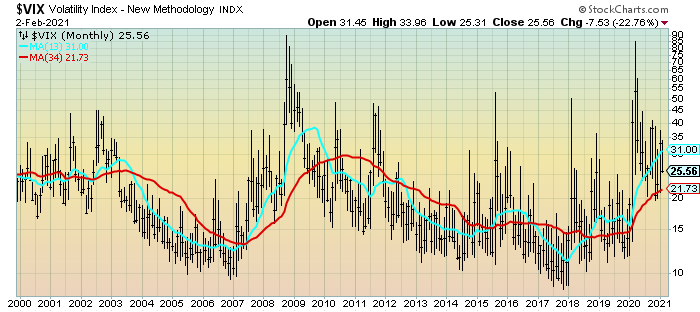 VIX Monthly since 2000 chart