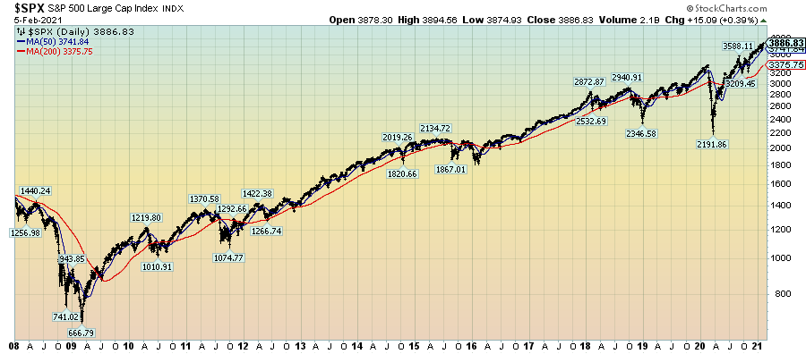 S&P500 since 2008 chart last price 3886.83
