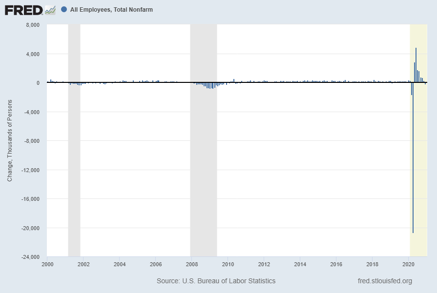 Total Nonfarm Payroll - change from year 2000