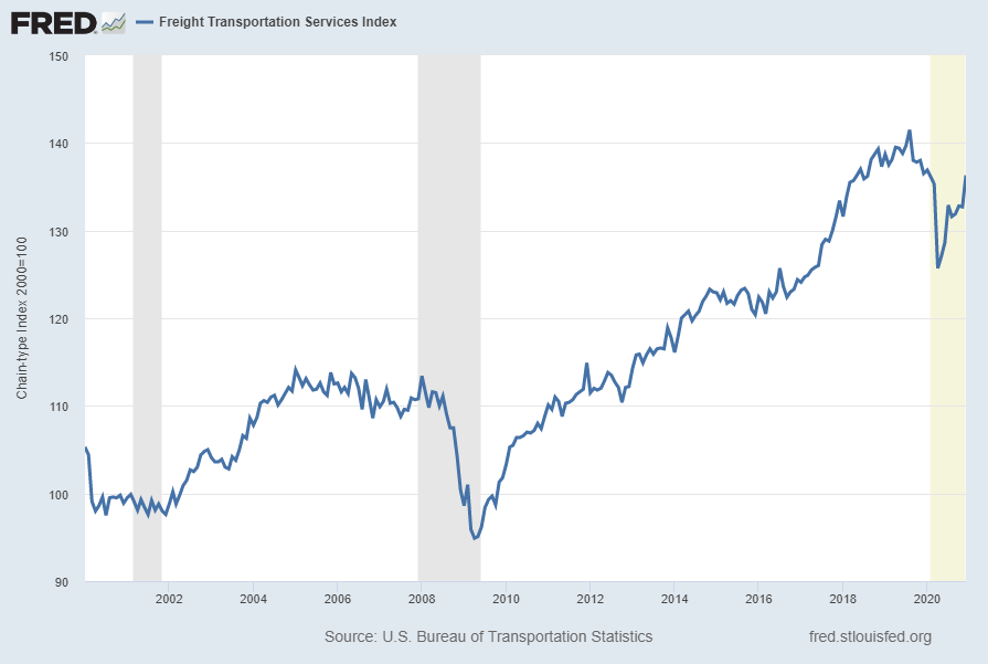 Freight Transportation Services Index (TSIFRGHT)