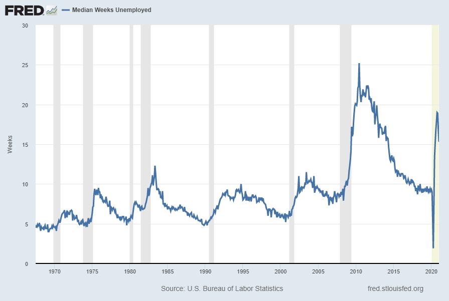Median Weeks Unemployed