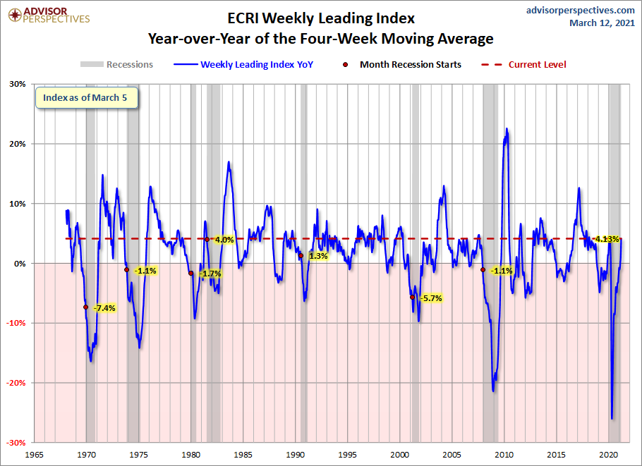 ECRI WLI YoY of the Four-Week Average