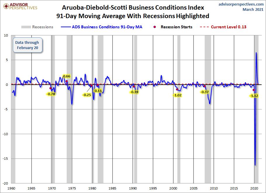 ADS Index 91-Day Moving Average