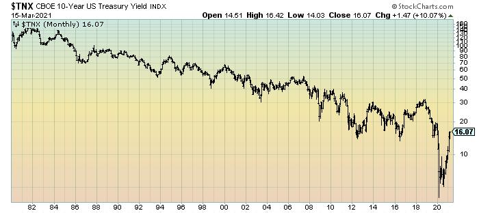 10-Year U.S. Treasury Yield since 1980