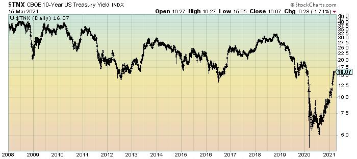 10-Year U.S. Treasury Yield since 2008