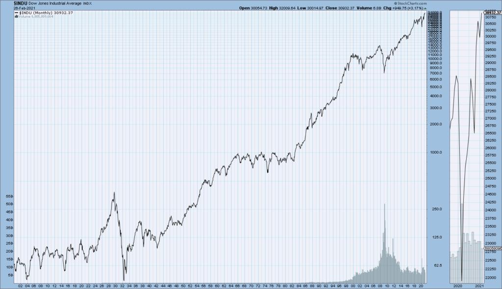DJIA price chart since 1900