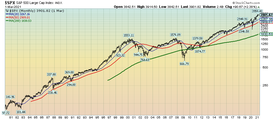 S&P500 monthly price chart since 1980