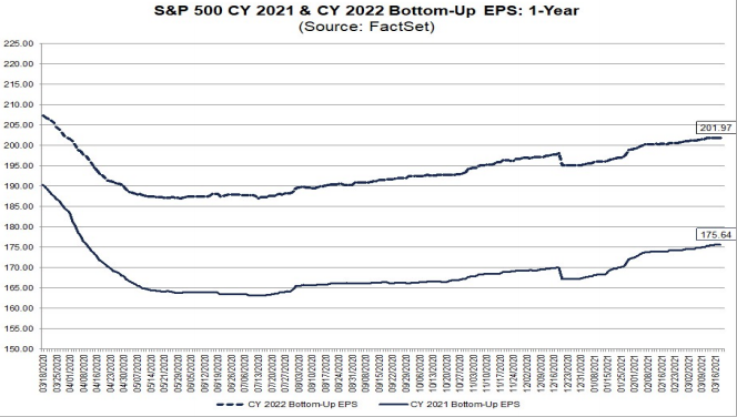 S&P500 EPS forecasts 2021 & 2022