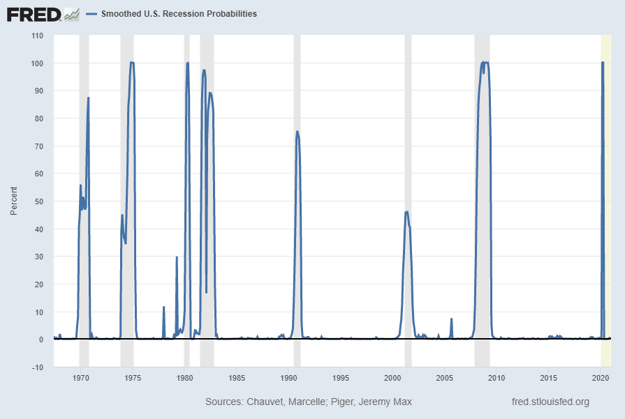 Smoothed U.S. Recession Probabilities