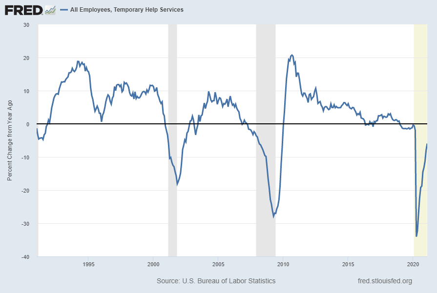 All Employees, Temporary Help Services, Percent Change From Year Ago