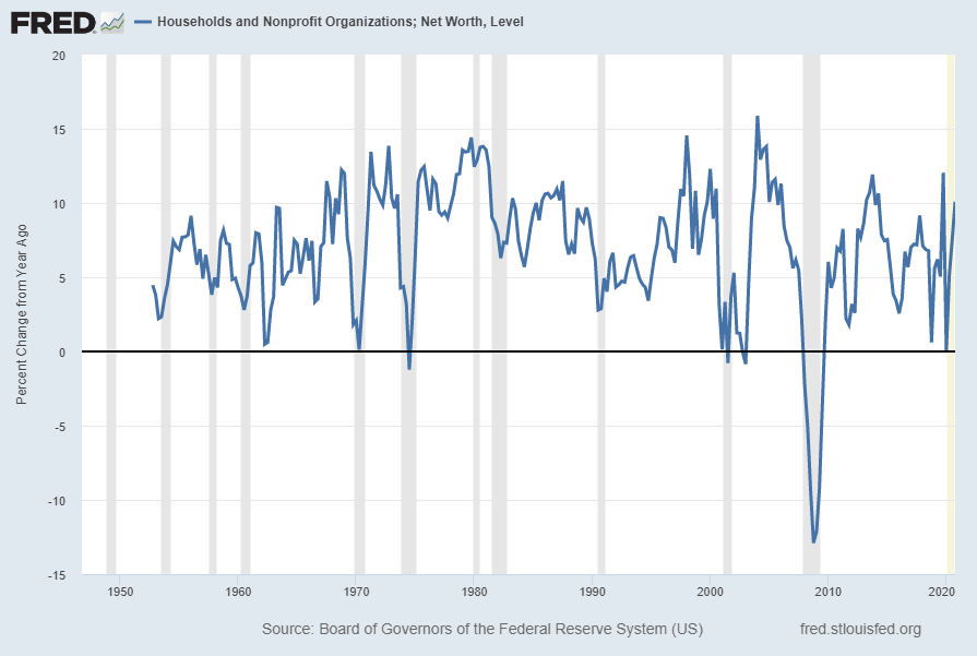 Households and Nonprofit Organizations; Net Worth Percent Change From Year Ago
