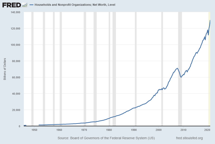 Households and Nonprofit Organizations; Net Worth