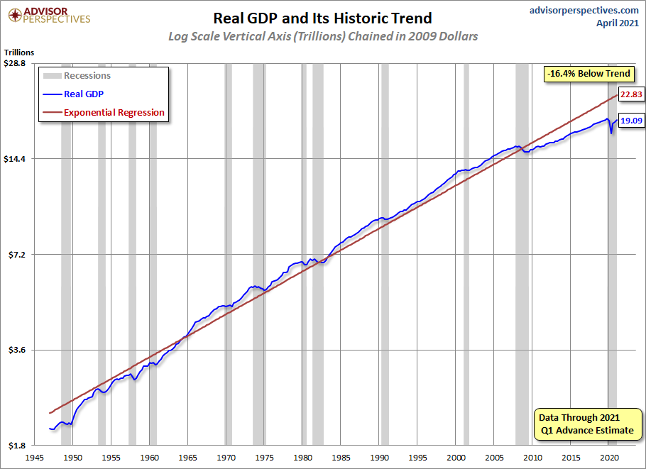 Real GDP since 1947