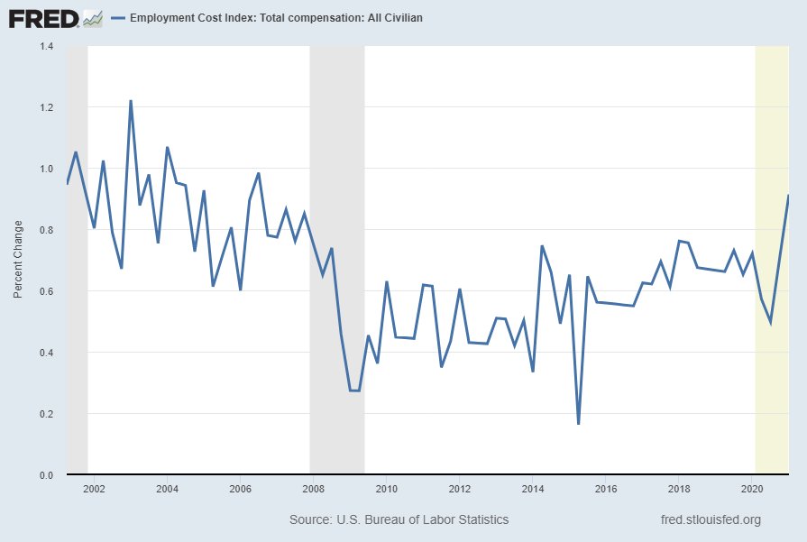 Employment Cost Index (ECI) Percent Change From Year Ago